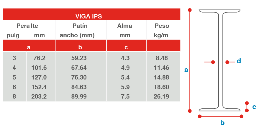 viga-ips-tabla